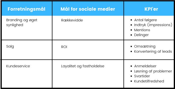 Sammenhæng mellem forretningsmål, mål for sociale medier og KPI'er